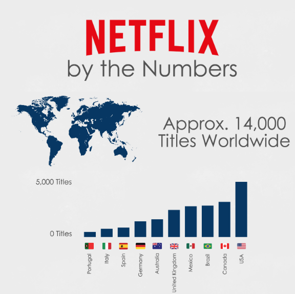 Netflix titles in each country